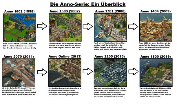 Die Anno-Serie: Ein Überblick (anklicken für vergrößerte Darstellung)