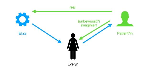 Darstellung der therapeutischen Situation: Verbale Kommunikation seitens Eliza läuft über Evelyn. Verbale Kommunikation seitens Patient*in wird vermutlich unbewusst imaginiert an Evelyn als Gesprächspartnerin gerichtet, geht real aber direkt an Eliza.