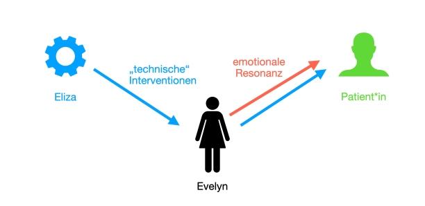 """Darstellung der Komponenten der therapeutischen Arbeit: Eliza gibt (über Evelyn) """"technische"""" Interventionen. Evelyn vermittelt diese weiter und kann eine durch die Äußerungen des Patienten ausgelöste Resonanz zurückgeben. Diese kommt aber eben nicht von Eliza."""