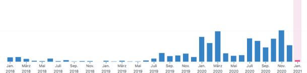"""Seitenaufrufe von """"Nachgeforscht: Die Umbrella-Niederlassung von nebenan"""" seit Januar 2018"""